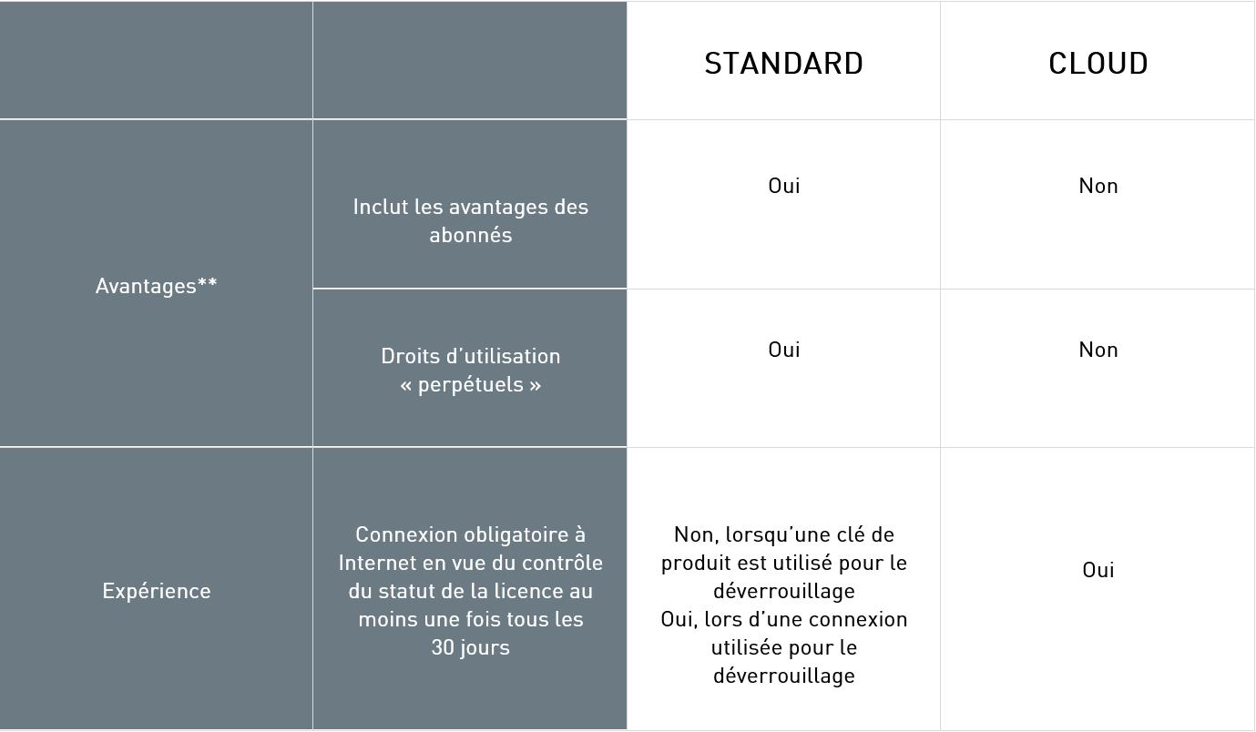 Comparaison abonnements MSDN standard et cloud_v2